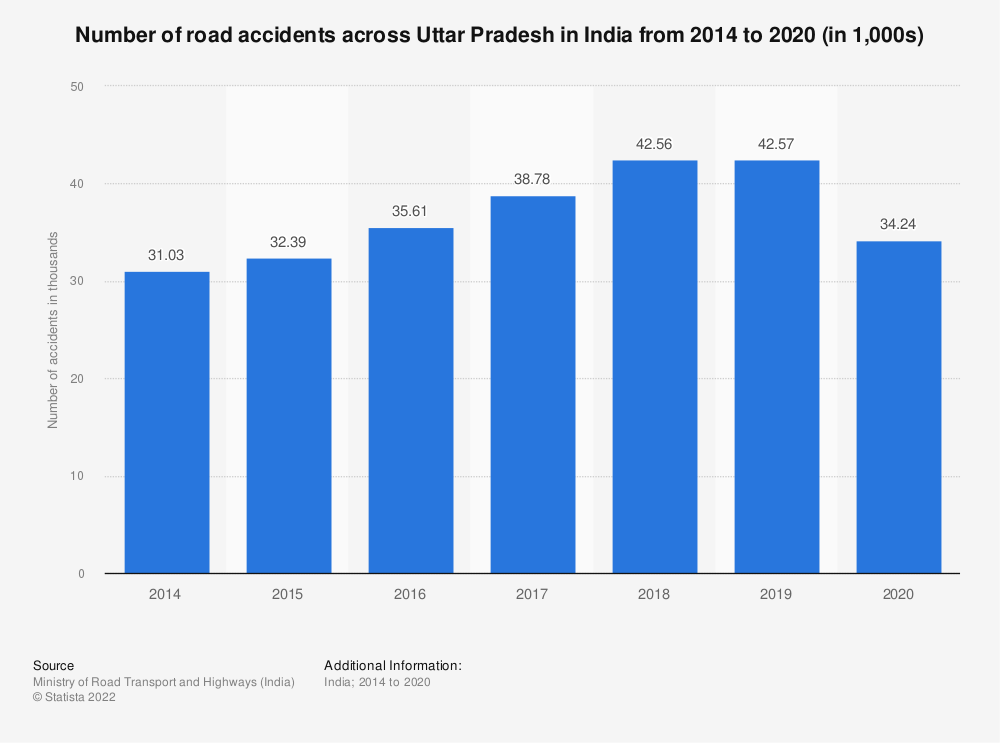 Statistic: Number of road accidents across Uttar Pradesh in India from 2014 to 2019 (in 1,000s) | Statista