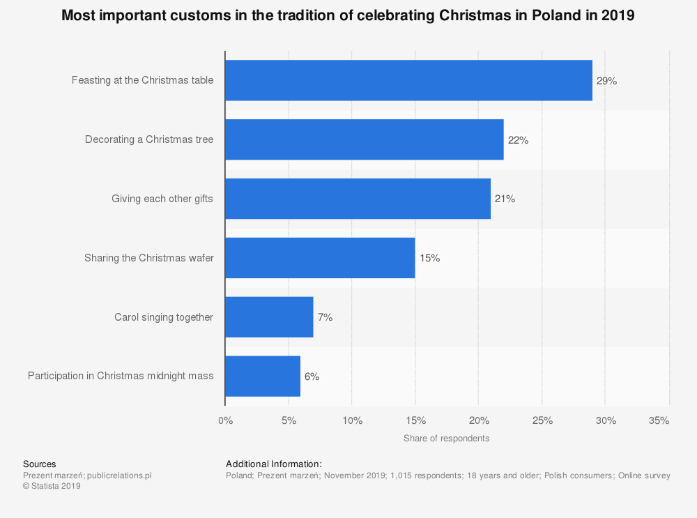 Statistic: Most important customs in the tradition of celebrating Christmas in Poland in 2019 | Statista