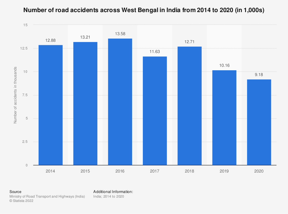 Statistic: Number of road accidents across West Bengal in India from 2014 to 2018 (in 1,000s)   Statista