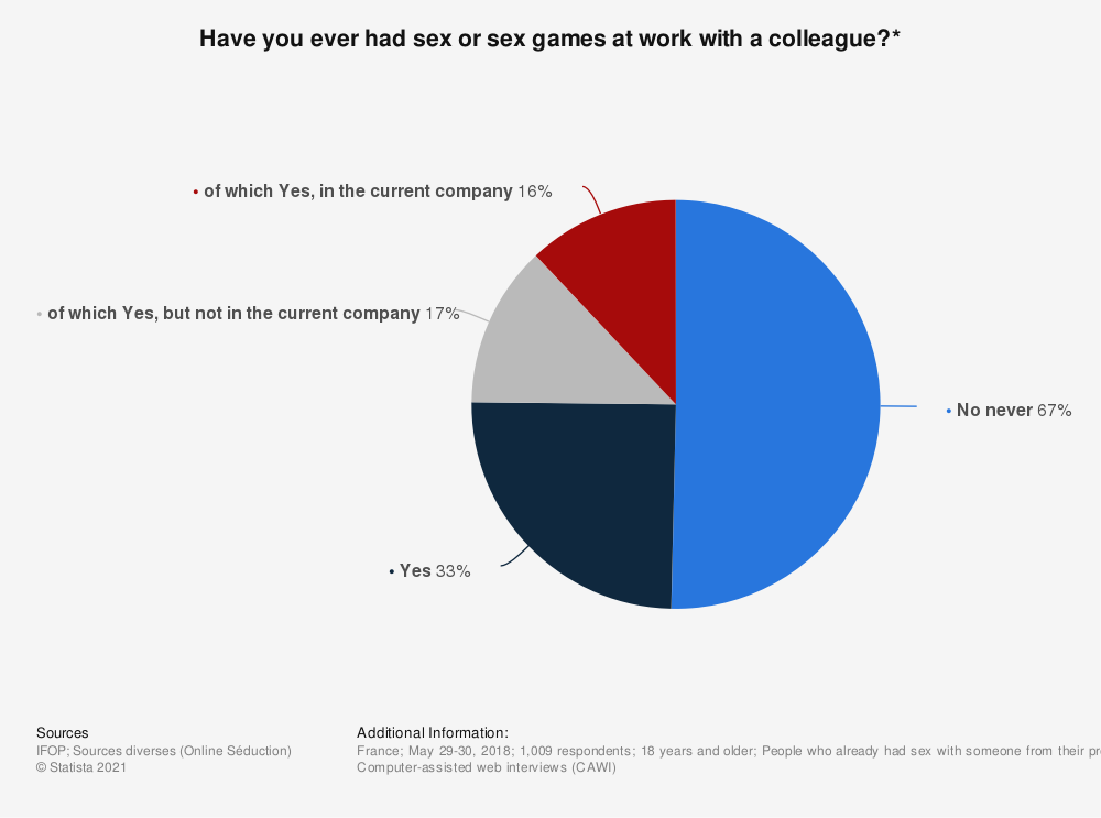 Statistic: Have you ever had sex or sex games at work with a colleague?* | Statista