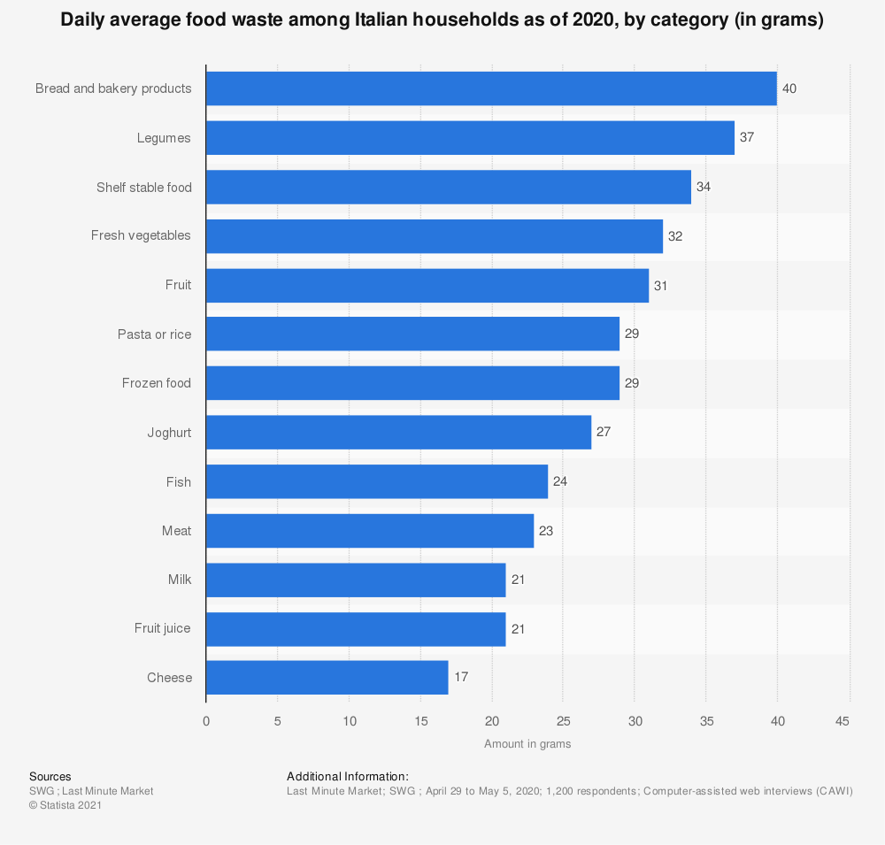 Statistic: Daily average food waste among Italian households as of 2020, by category (in grams) | Statista