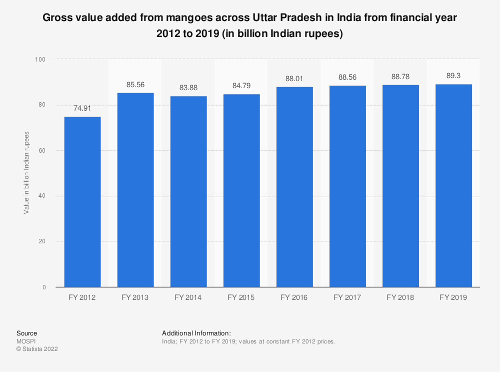 Statistic: Gross value added from mangoes across Uttar Pradesh in India from financial year 2012 to 2018 (in billion Indian rupees) | Statista