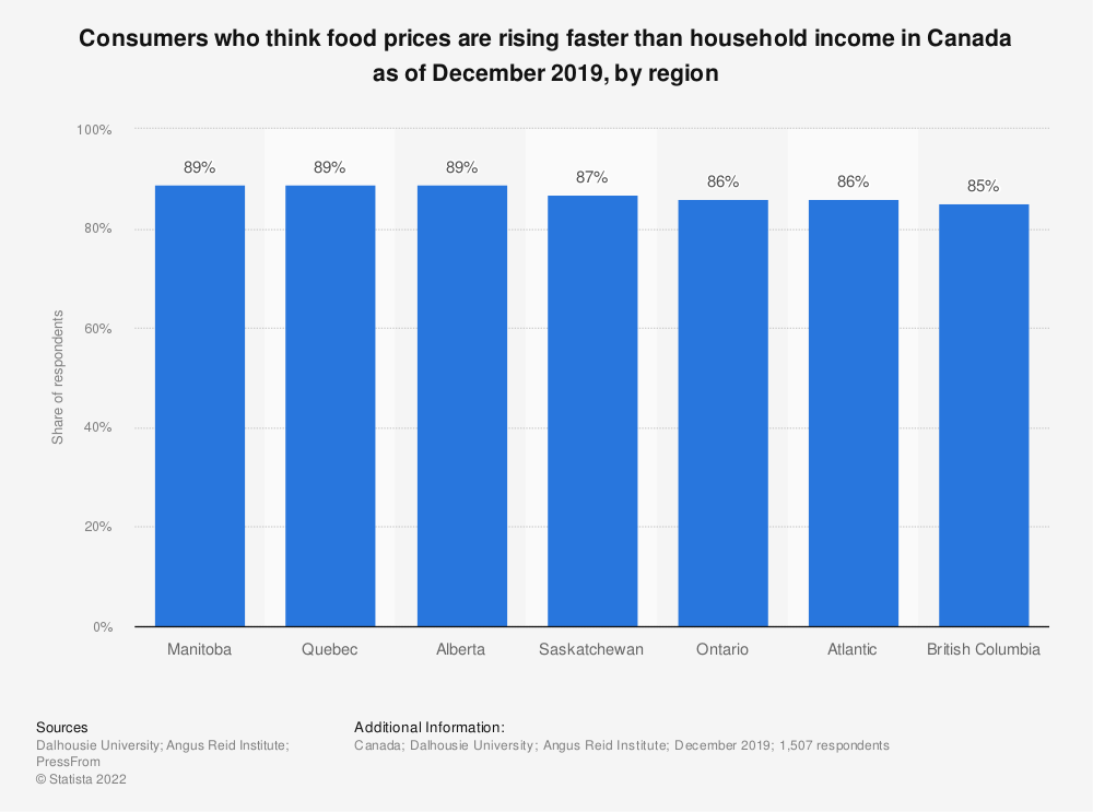 Statistic: Consumers who think food prices are rising faster than household income in Canada as of December 2019, by region | Statista