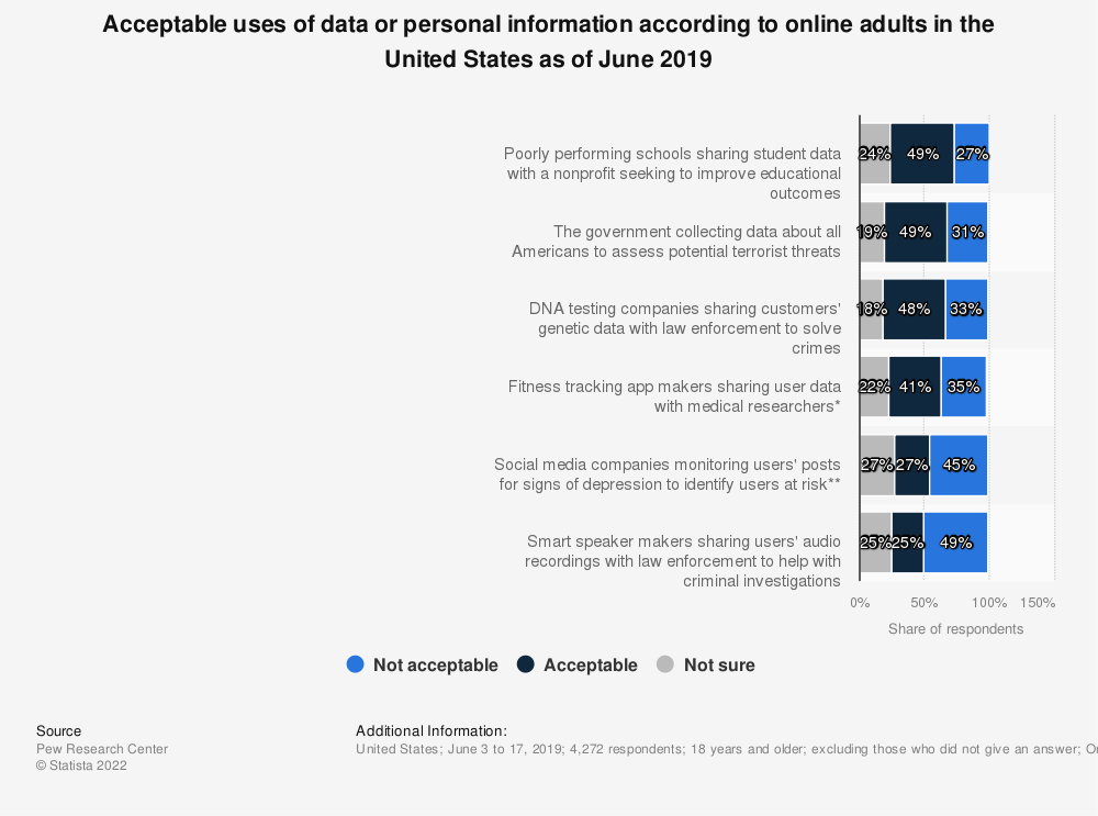 Statistic: Acceptable uses of data or personal information according to online adults in the United States as of June 2019 | Statista