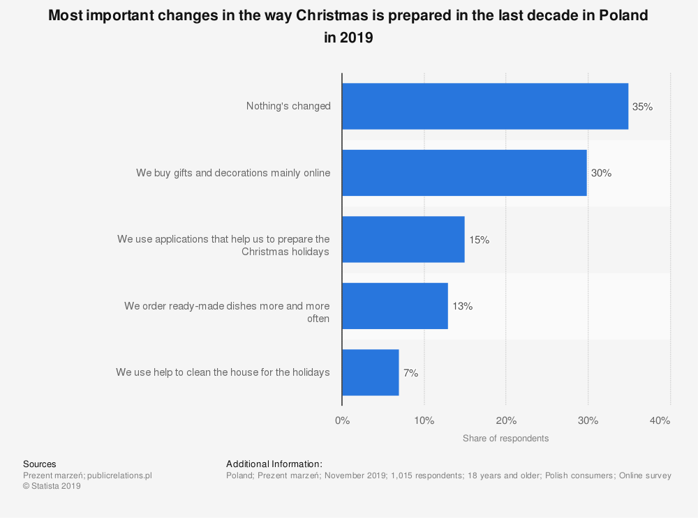 Statistic: Most important changes in the way Christmas is prepared in the last decade in Poland in 2019 | Statista