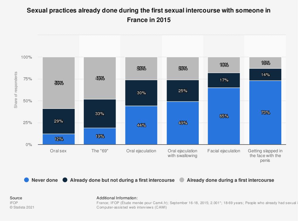 Statistic: Sexual practices already done during the first sexual intercourse with someone in France in 2015 | Statista