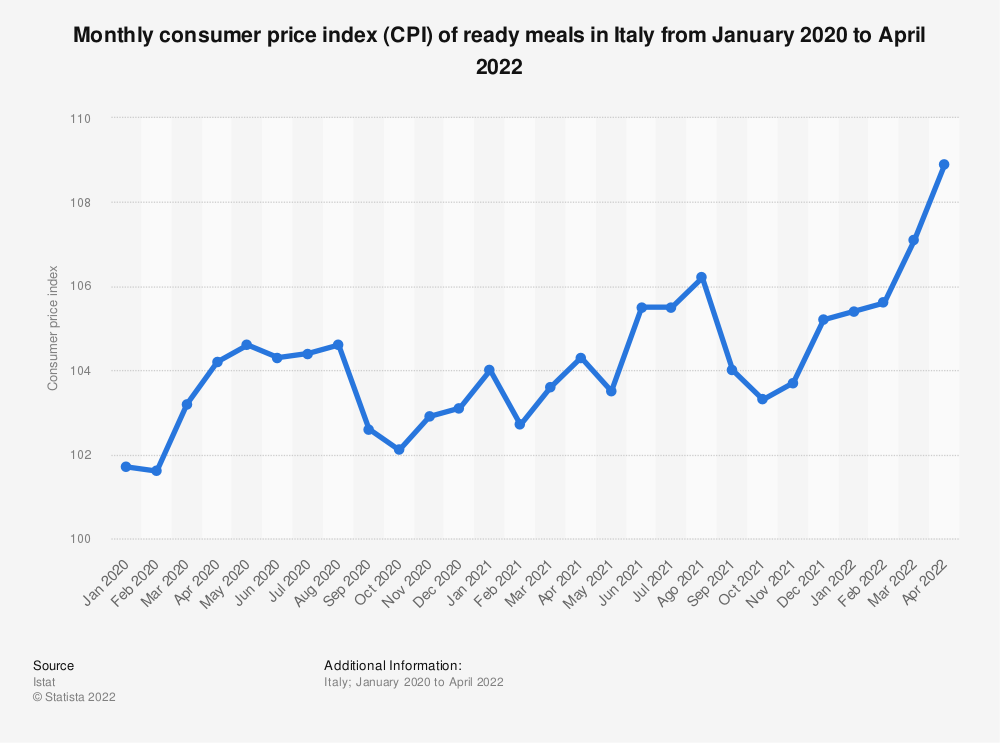 Statistic: Monthly consumer price index (CPI) of ready meals in Italy from February 2019 to November 2020 | Statista