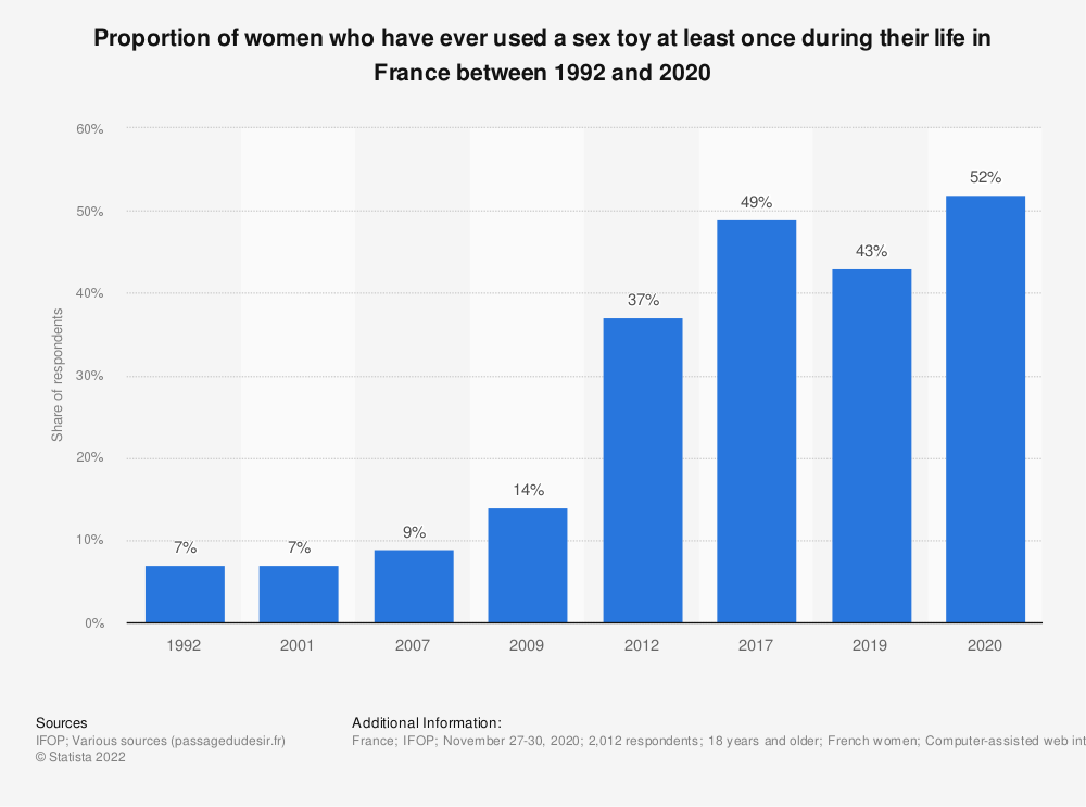 Statistic: Proportion of women who have ever used a sex toy at least once during their life in France between 1992 and 2019 | Statista