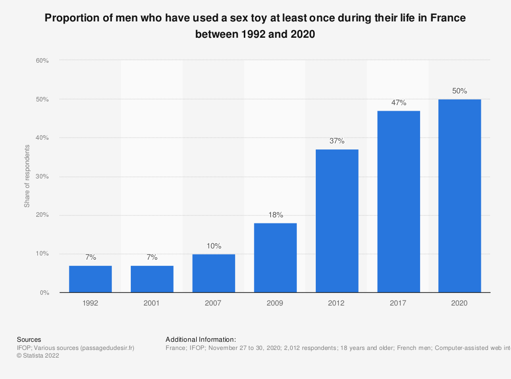 Statistic: Proportion of men who have ever used a sex toy at least once during their life in France between 1992 and 2017 | Statista
