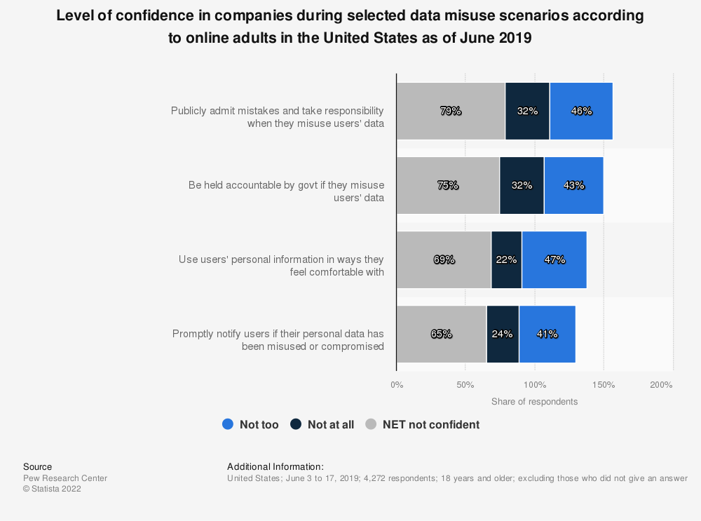 Statistic: Level of confidence in companies during selected data misuse scenarios according to online adults in the United States as of June 2019 | Statista
