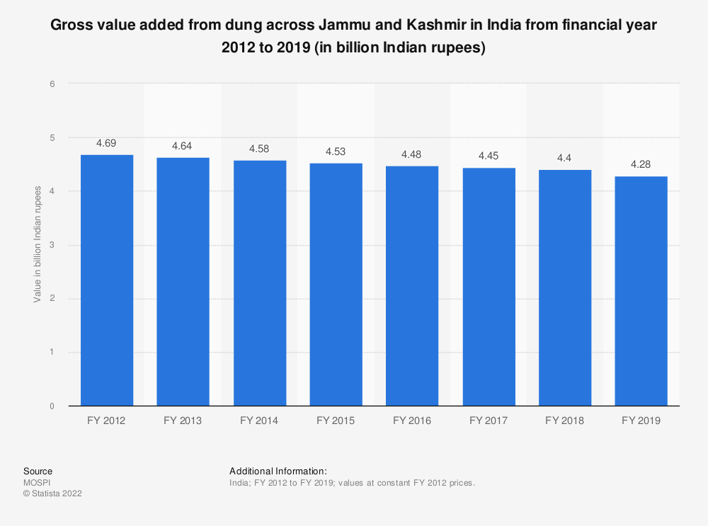 Statistic: Gross value added from dung across Jammu and Kashmir in India from financial year 2012 to 2018 (in billion Indian rupees) | Statista
