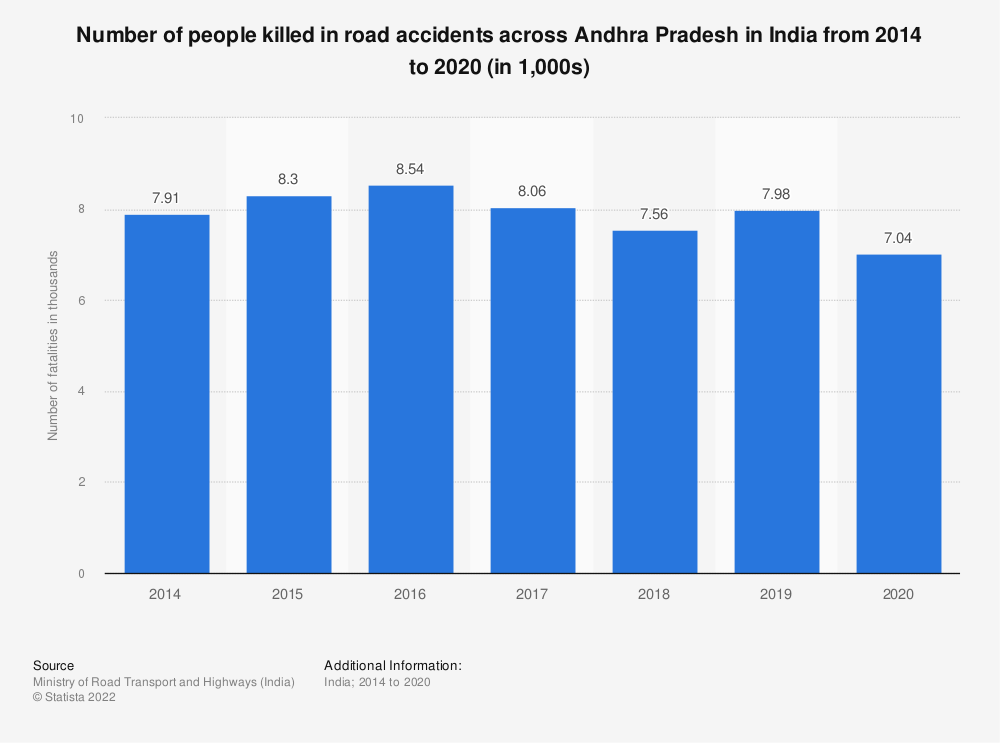 Statistic: Number of people killed in road accidents across Andhra Pradesh in India from 2014 to 2018 (in 1,000s)   Statista