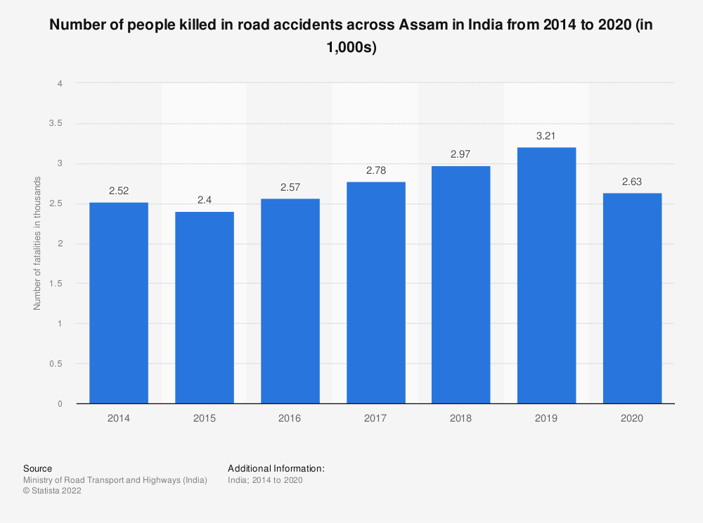 Statistic: Number of people killed in road accidents across Assam in India from 2014 to 2018 (in 1,000s)   Statista
