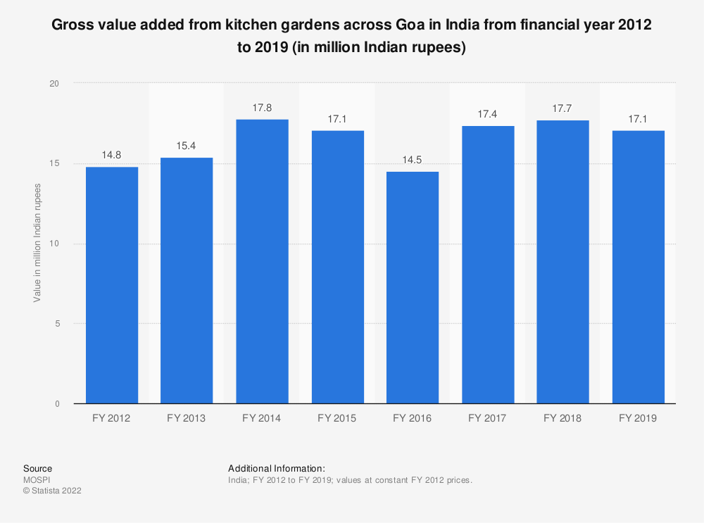 Statistic: Gross value added from kitchen gardens across Goa in India from financial year 2012 to 2019 (in million Indian rupees)   Statista