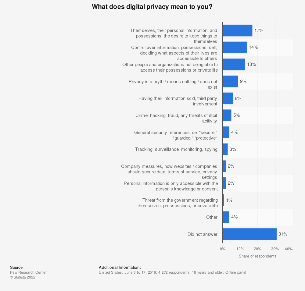 Statistic: What does digital privacy mean to you? | Statista