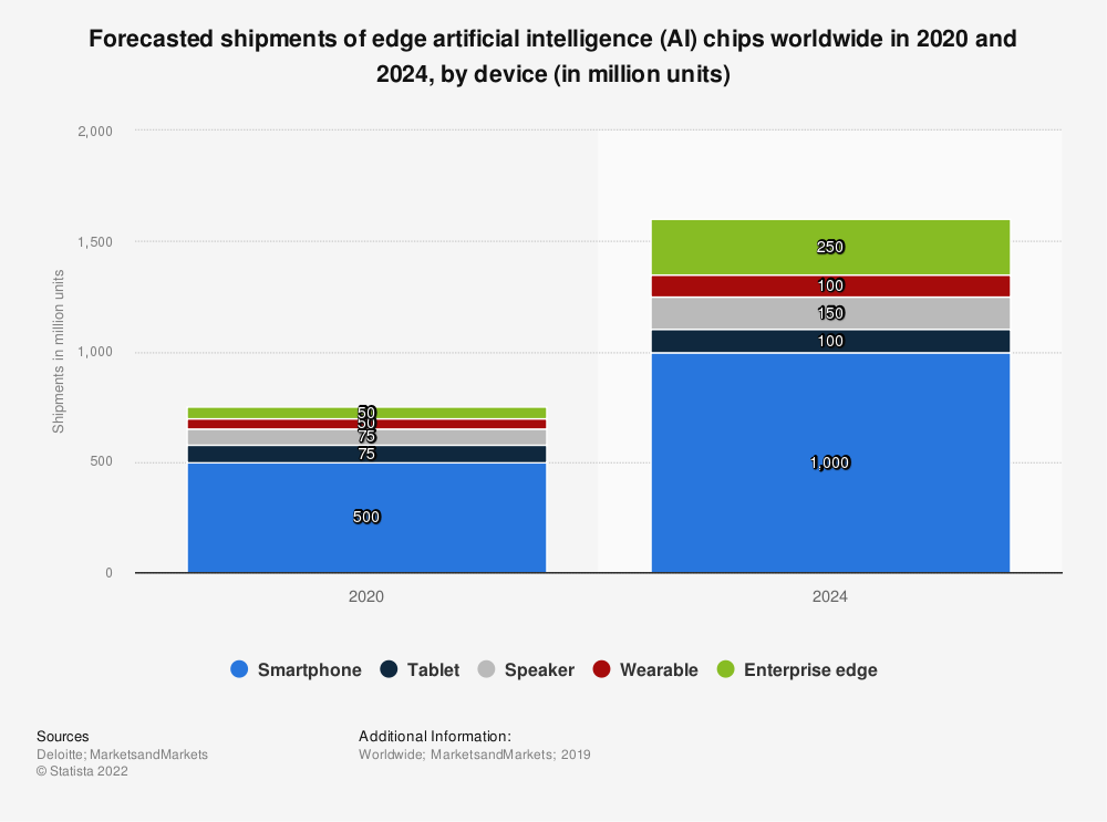 Statistic: Forecasted shipments of edge artificial intelligence (AI) chips worldwide in 2020 and 2024, by device (in million units) | Statista