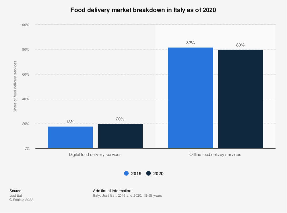 Statistic: Food delivery market breakdown in Italy as of 2019 | Statista