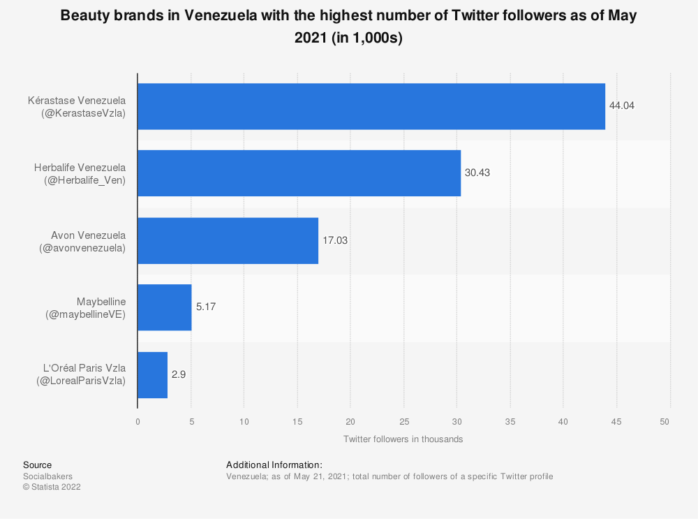 Statistic: Beauty brands in Venezuela with the highest number of Twitter followers as of May 2021 (in 1,000s) | Statista