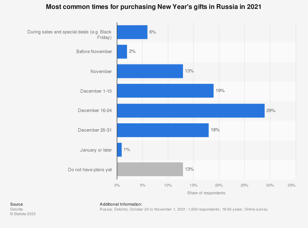 Statistic: When do Russians buy New Year's presents?  | Statista
