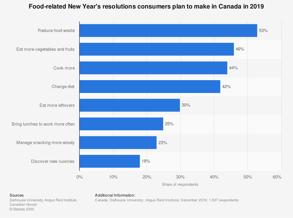 Statistic: Food-related New Year's resolutions consumers plan to make in Canada in 2019 | Statista