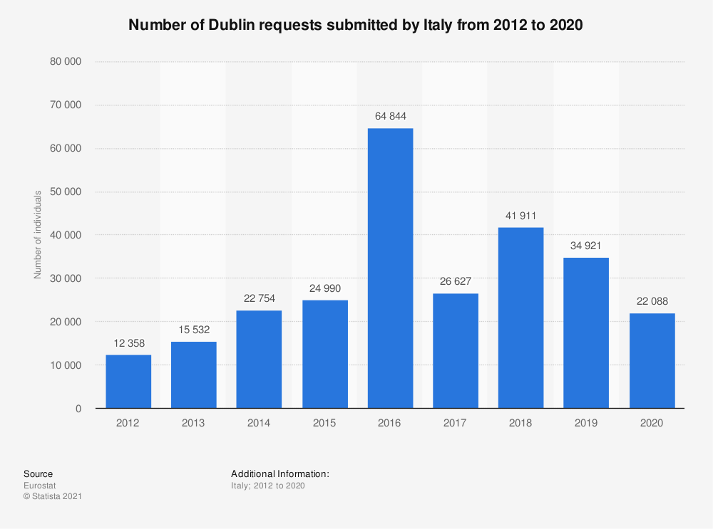 Statistic: Number of Dublin requests* submitted by Italy from 2012 to 2018 | Statista