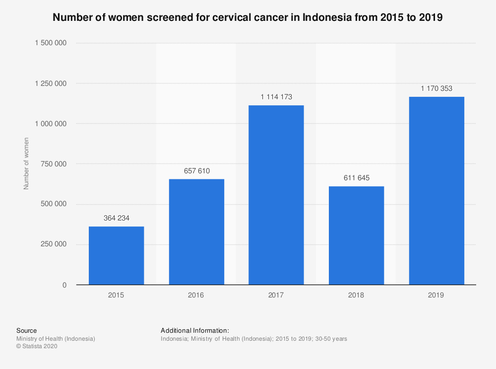 Statistic: Number of women screened for cervical cancer in Indonesia from 2015 to 2019 | Statista