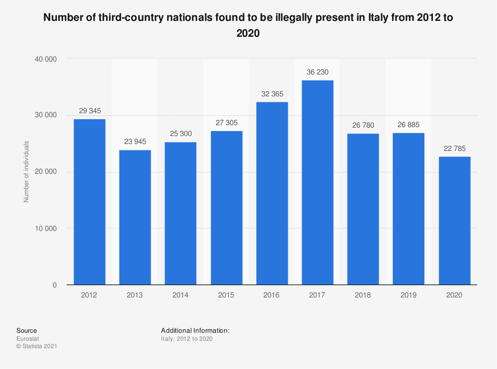 Statistic: Number of third-country nationals found to be illegally present in Italy from 2012 to 2019 | Statista