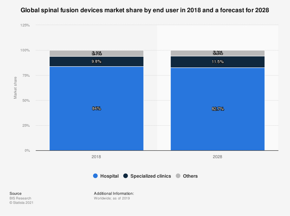 Statistic: Global spinal fusion devices market share by end user in 2018 and a forecast for 2028 | Statista