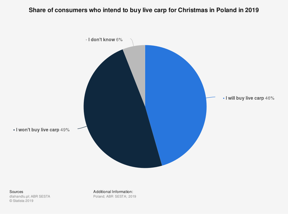 Statistic: Share of consumers who intend to buy live carp for Christmas in Poland in 2019 | Statista