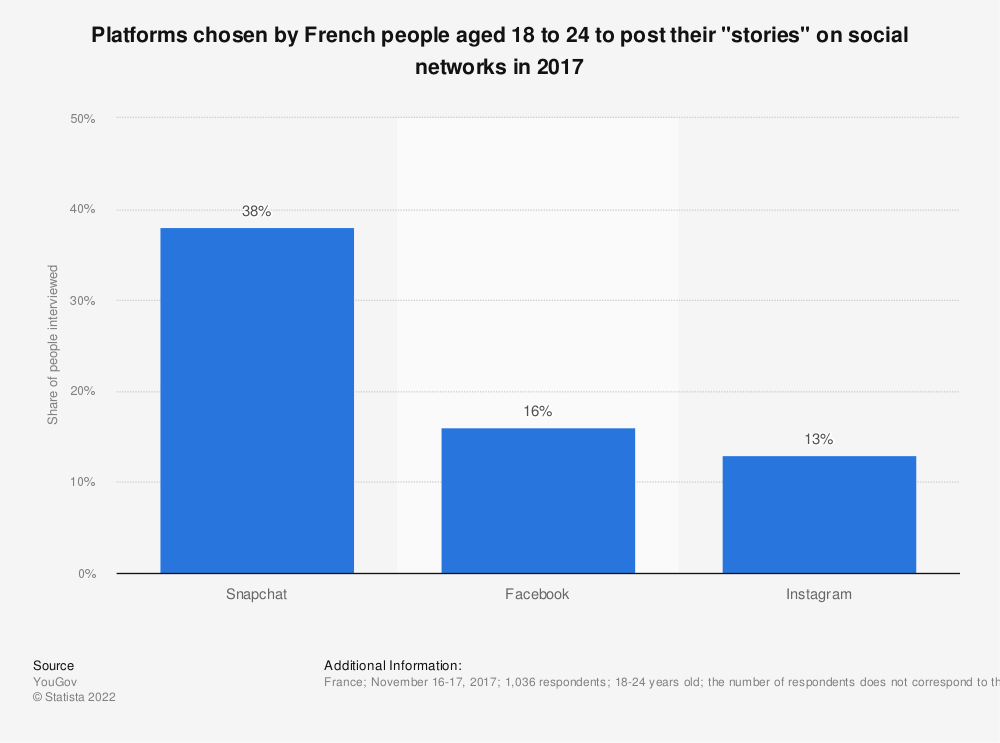 """Statistic: Platforms chosen by French people aged 18 to 24 to post their """"stories"""" on social networks in 2017   Statista"""