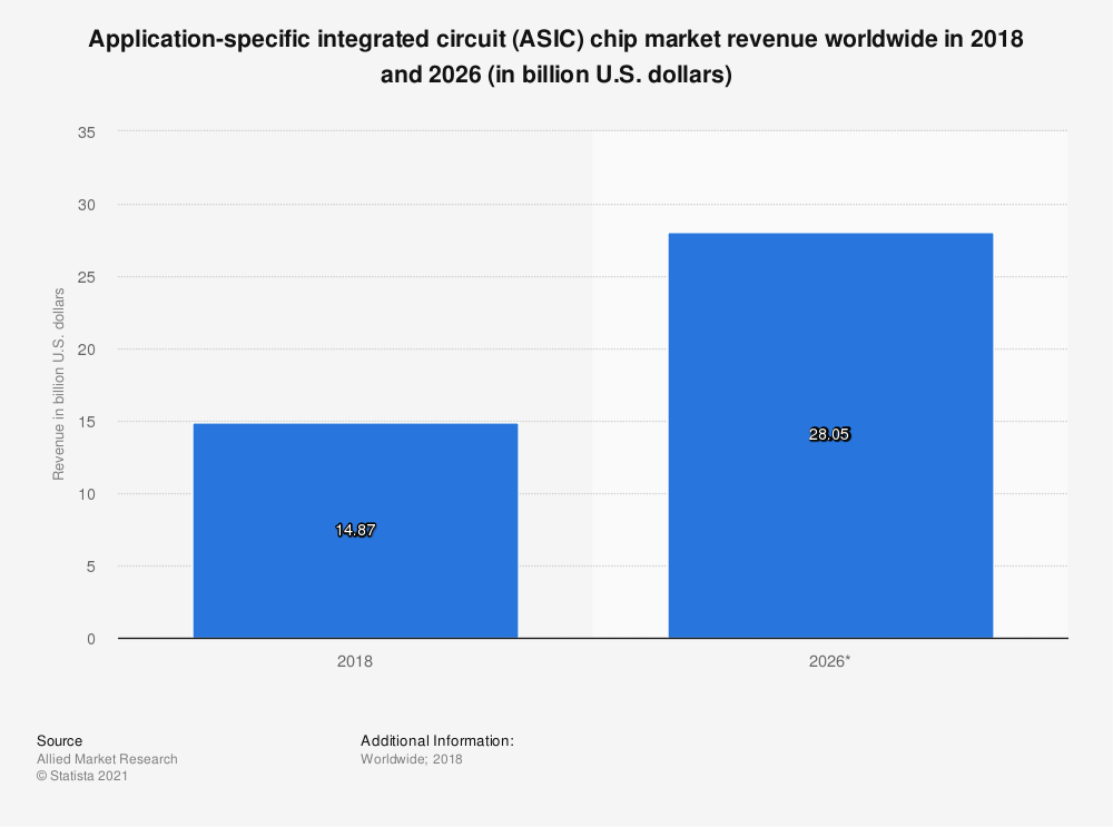 Statistic: Application-specific integrated circuit (ASIC) chip market revenue worldwide in 2018 and 2026 (in billion U.S. dollars) | Statista