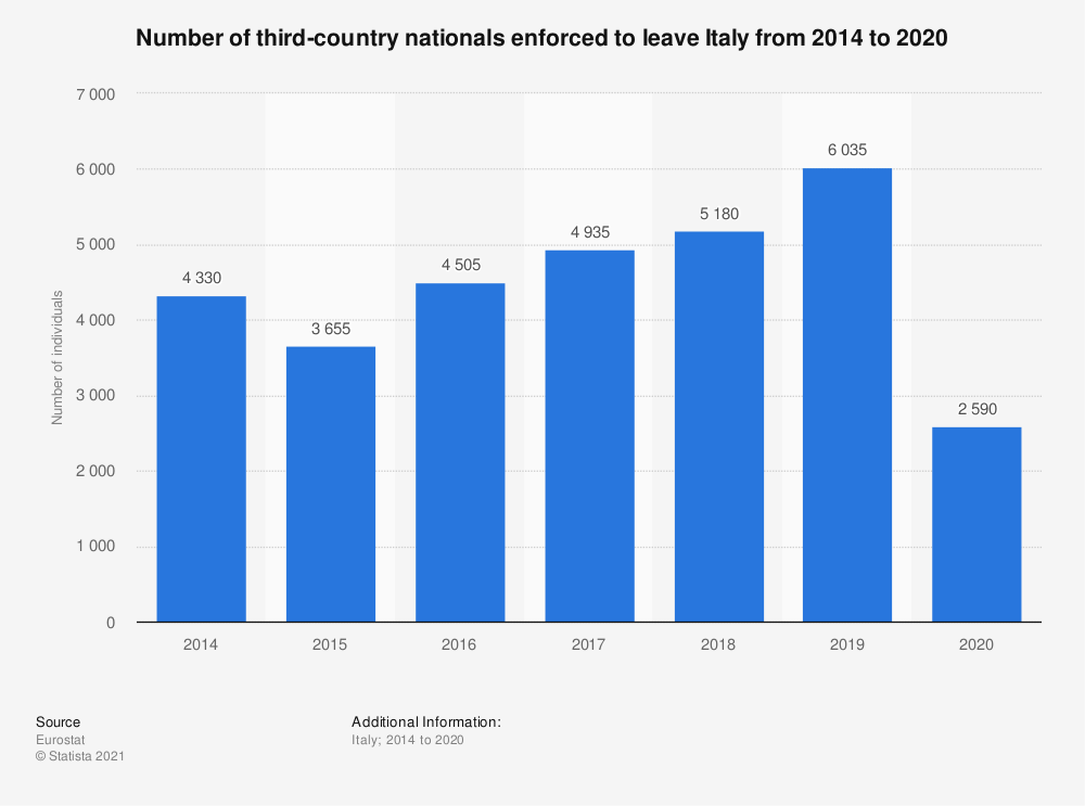 Statistic: Number of third-country nationals enforced to leave Italy from 2014 to 2018 | Statista