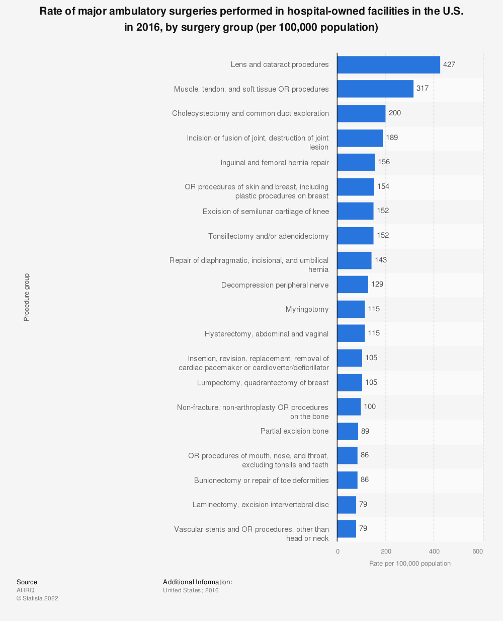 Statistic: Rate of major ambulatory surgeries performed in hospital-owned facilities in the U.S. in 2016, by surgery group (per 100,000 population) | Statista