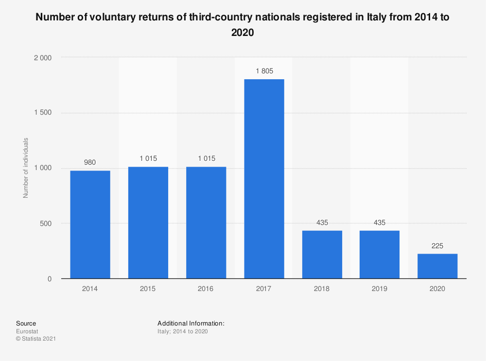 Statistic: Number of voluntary returns of third-country nationals registered in Italy from 2014 to 2018 | Statista
