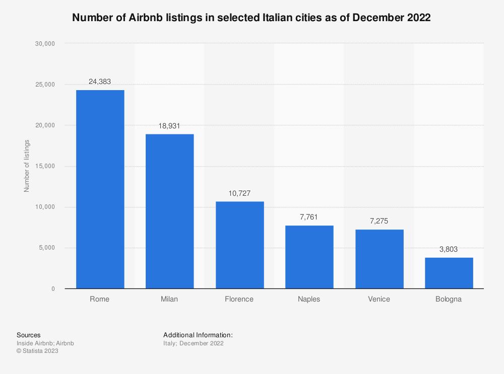Statistic: Number of Airbnb listings in selected Italian cities as of November 2019 | Statista