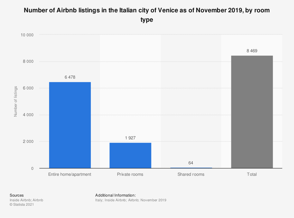 Statistic: Number of Airbnb listings in the Italian city of Venice as of November 2019, by room type | Statista