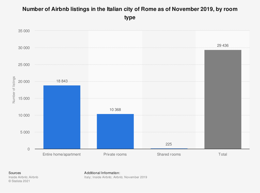 Statistic: Number of Airbnb listings in the Italian city of Rome as of November 2019, by room type | Statista