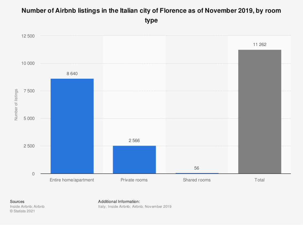 Statistic: Number of Airbnb listings in the Italian city of Florence as of November 2019, by room type   Statista