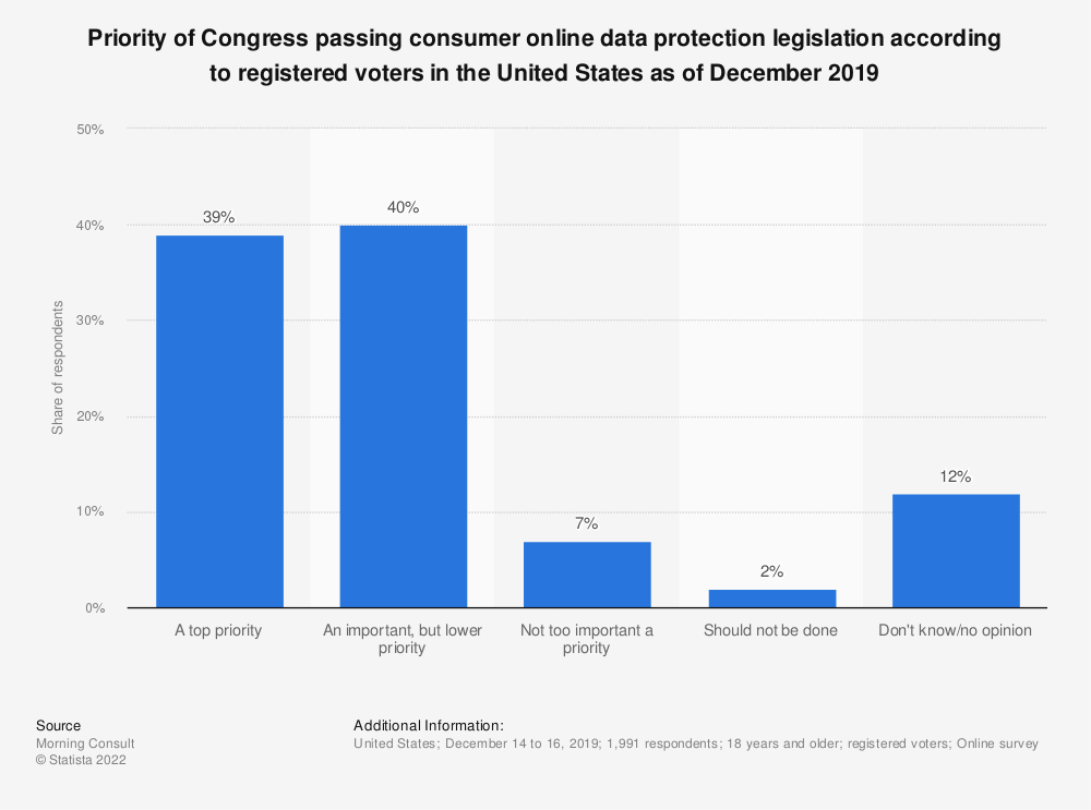 Statistic: Priority of Congress passing consumer online data protection legislation according to registered voters in the United States as of December 2019 | Statista