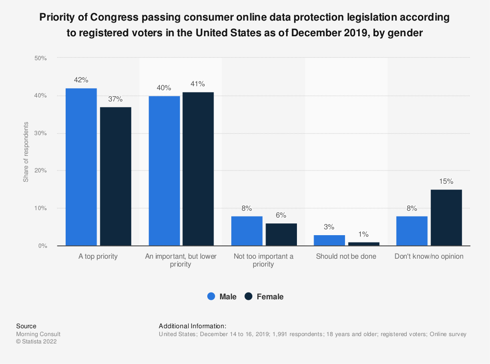 Statistic: Priority of Congress passing consumer online data protection legislation according to registered voters in the United States as of December 2019, by gender | Statista