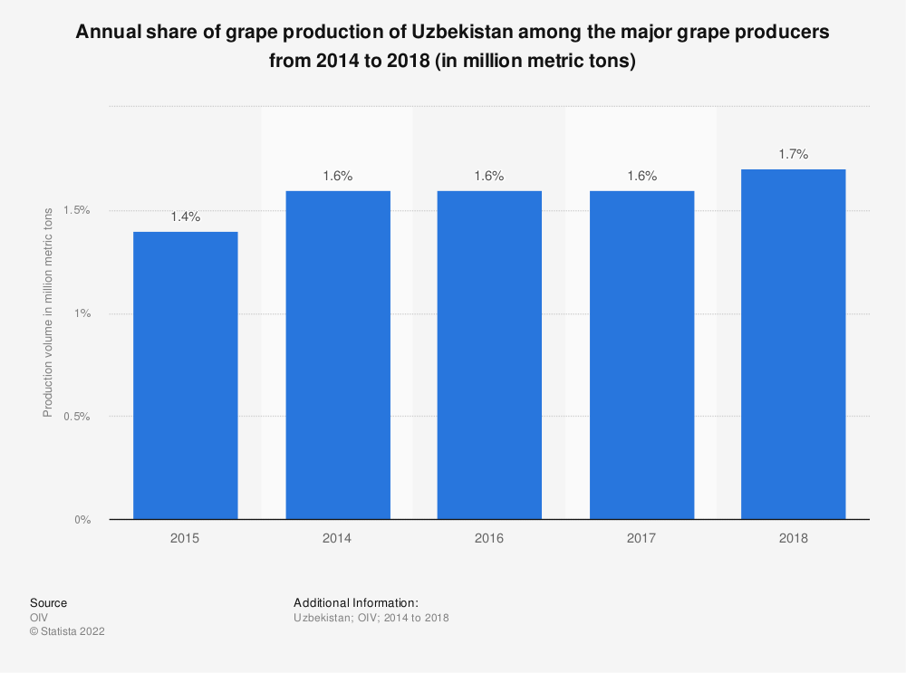 Statistic: Annual share of grape production of Uzbekistan among the major grape producers from 2014 to 2018 (in million metric tons) | Statista
