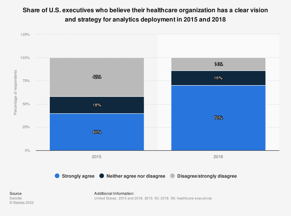 Statistic: Share of U.S. executives who believe their healthcare organization has a clear vision and strategy for analytics deployment in 2015 and 2018  | Statista