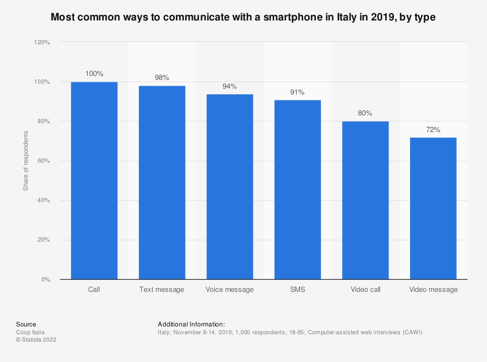 Statistic: Most common ways to communicate with a smartphone in Italy in 2019, by type | Statista