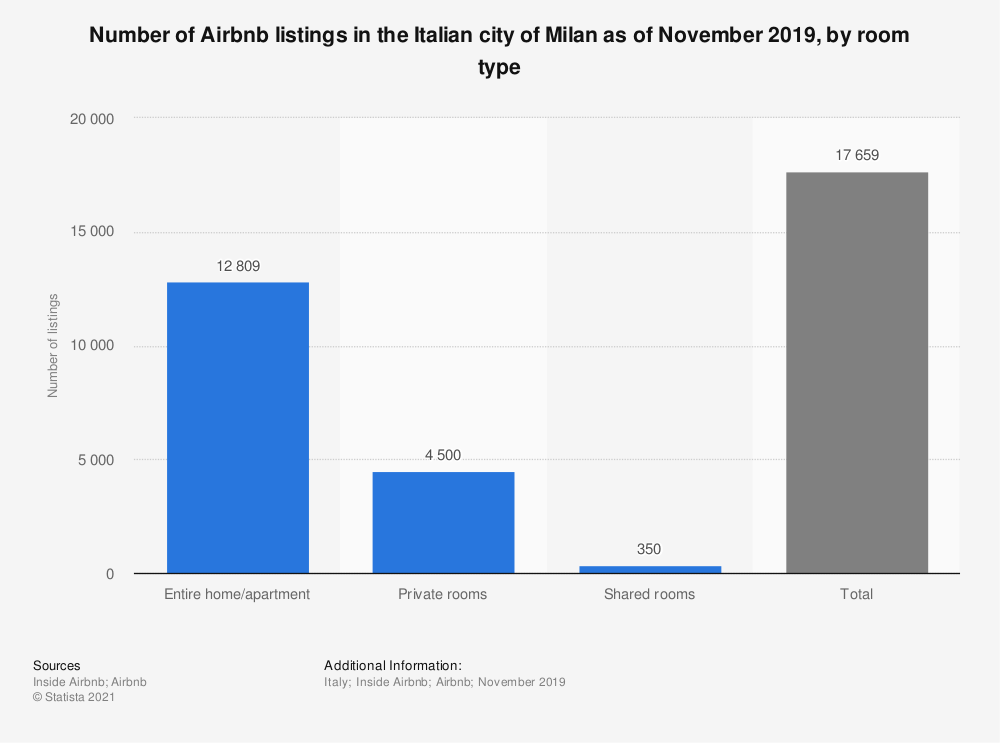 Statistic: Number of Airbnb listings in the Italian city of Milan as of November 2019, by room type | Statista