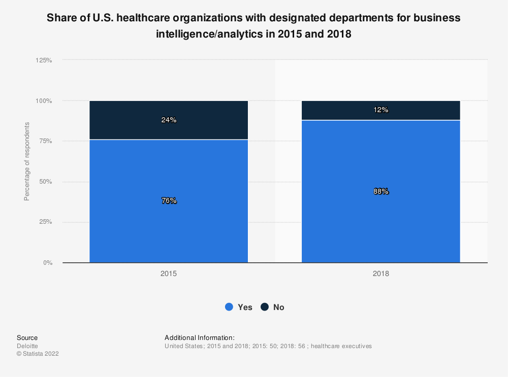 Statistic: Share of U.S. healthcare organizations with designated departments for business intelligence/analytics in 2015 and 2018 | Statista