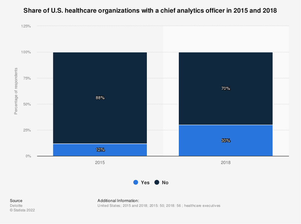 Statistic: Share of U.S. healthcare organizations with a chief analytics officer in 2015 and 2018 | Statista