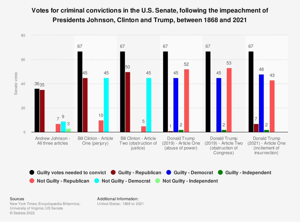 Statistic: Votes for criminal convictions in the United States Senate, following the impeachment of Presidents Johnson, Clinton and Trump, between 1868 and 2020 | Statista