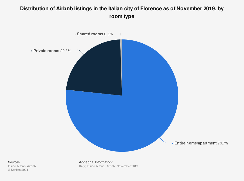 Statistic: Distribution of Airbnb listings in the Italian city of Florence as of November 2019, by room type   Statista