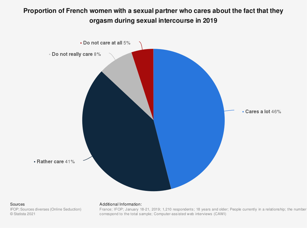 Statistic: Proportion of French women with a sexual partner who cares about the fact that they orgasm during sexual intercourse in 2019 | Statista