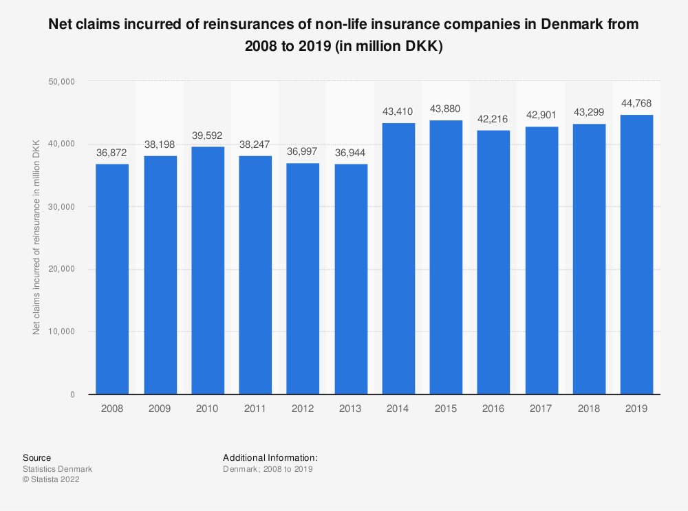 Statistic: Net claims incurred of reinsurances of non-life insurance companies in Denmark from 2008 to 2019 (in million DKK)  | Statista